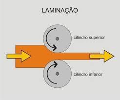 laminacao
